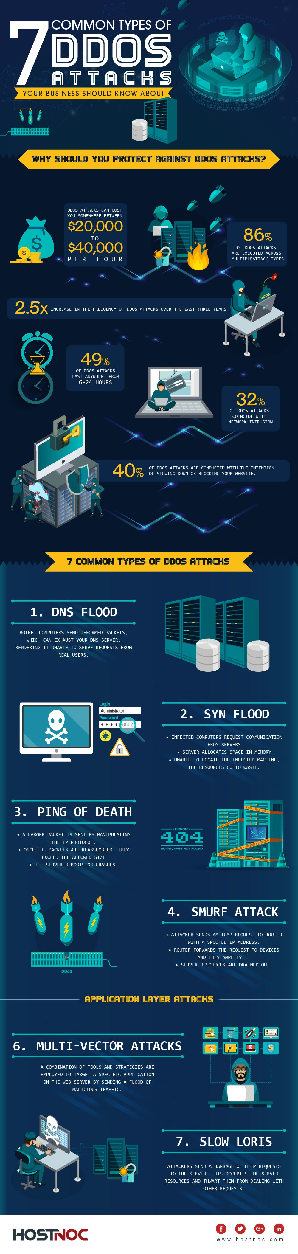 7 Common Types of DDoS Attacks Your Business Should Know About-01