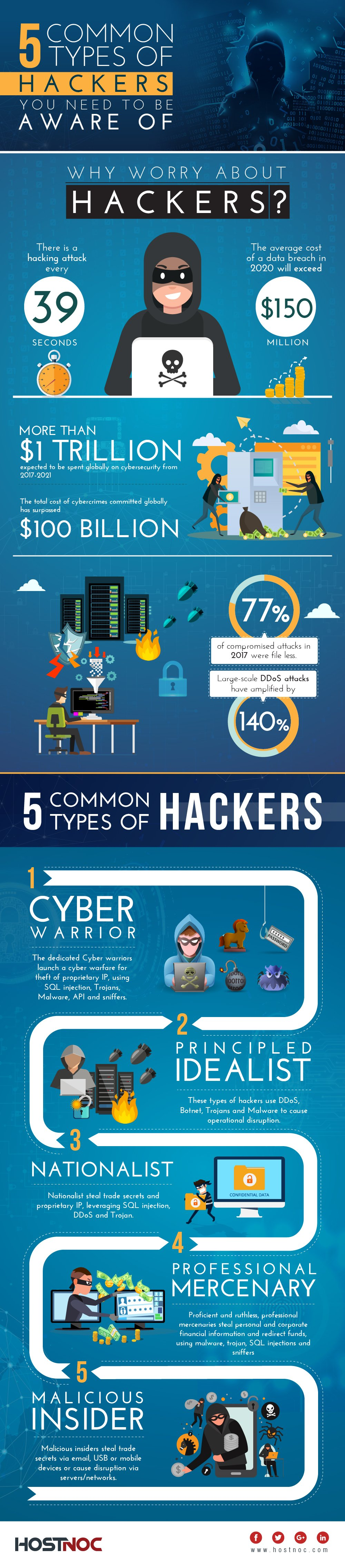 Common Types of Hackers